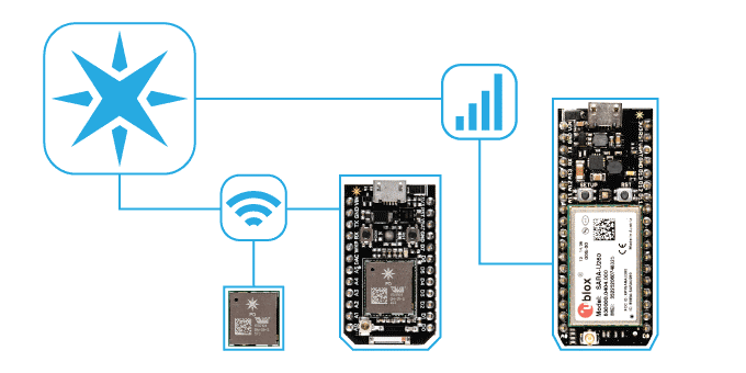 Particle IOT Solutions Photo Credit: Particle.io